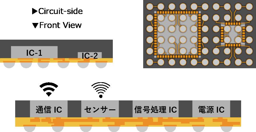 システムインパッケージ(SiP) PMTパッケージファウンドリ