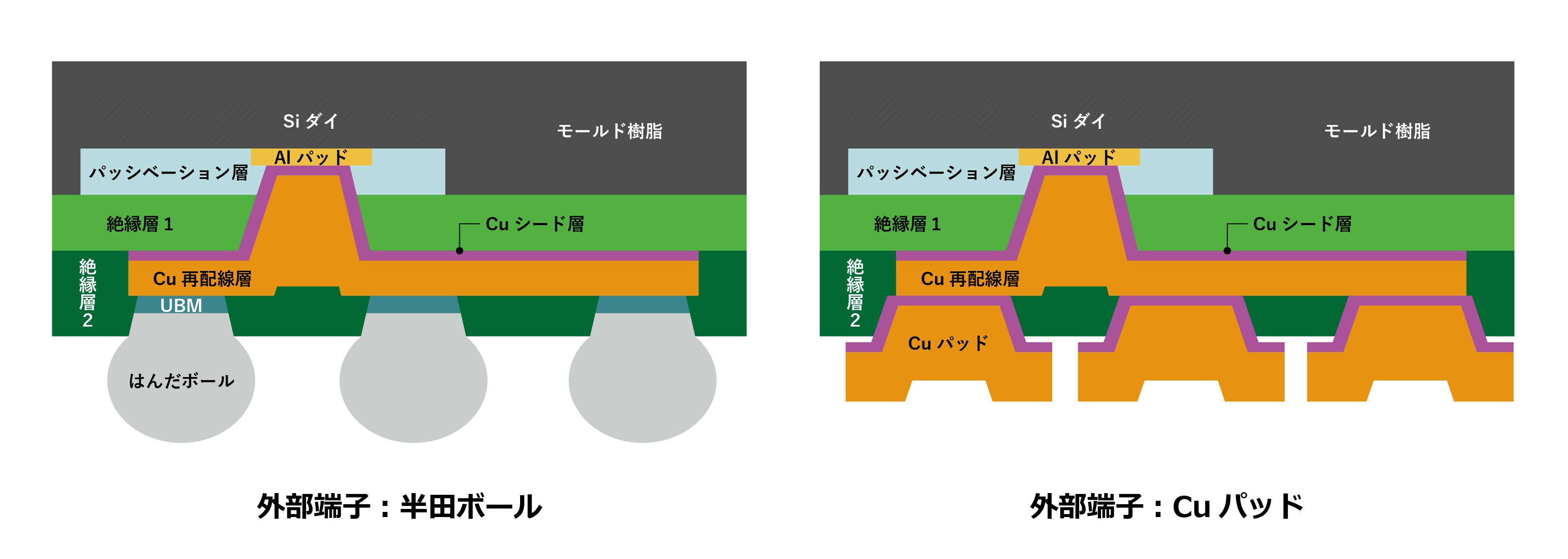 プロセスデザインルール概要の図 PMTパッケージファウンドリ