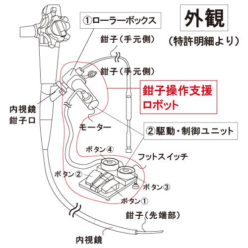 ビュンビュンフットスイッチ図
