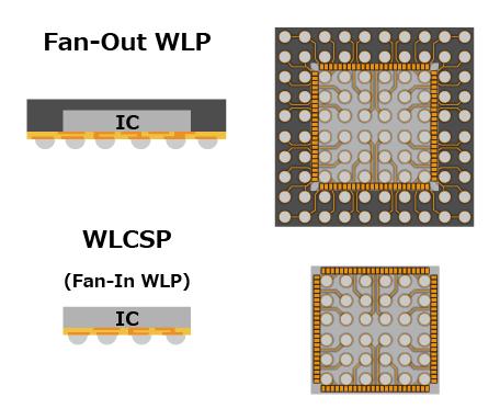 センサーの図:Fan-Out WLP,WLCSP