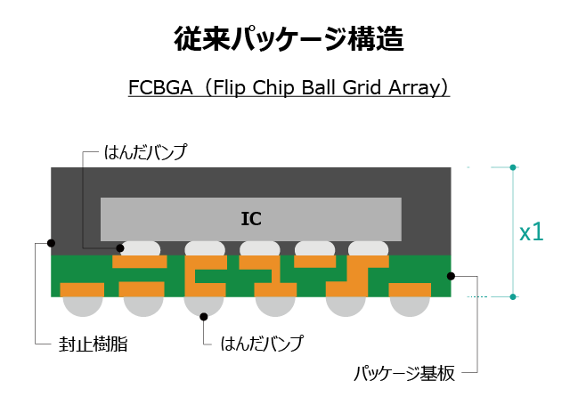 従来パッケージ構造 FCBGA(Flip Chip Ball Grid Array)