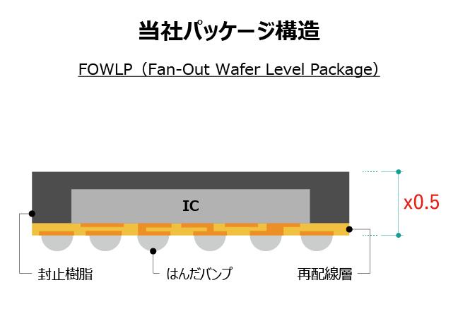 当社パッケージ構造 FOWLP(Fan-Out Wafer Level Package)